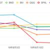 リターンの高いおすすめETF比較ランキング(19年8月17日時点)