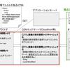 CDNを用いたWebアプリケーションの画像のキャッシュについて