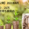 【家計簿公開:貯蓄率24.5%】2021年4月(+56,473円)