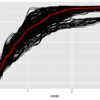 変数重要度とPartial Dependence Plotでブラックボックスモデルを解釈する