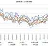 第二次安倍政権の支持率推移(2012年12月~2017年6月)・各世論調査