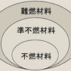 不燃材料・準不燃材料・難燃材料・防炎材料について 記事No.305