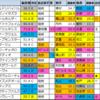 【菊花賞(G1) 偏差値確定2021】1位はレッドジェネシス!