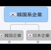 日本にある韓国・朝鮮系企業【一覧】