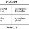 Linuxのパフォーマンス計測ツールの違いとか
