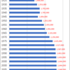Changes in Population of Kyoto Prefecture, 1920-2015