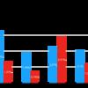 全世界株式一本勝負!2018年1月編(セゾン資産形成の達人 vs 楽天全世界株式 vs EXE-i つみたてグローバル)
