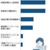 残業上限規制対応 7割
