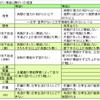 団信保証内容の比較!ARUHI・SBI・楽天銀行