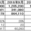 2017年度3月度月次決算(速報)