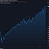 2021-2-17 週明け米国株の状況