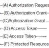 コマンドライン上でOAuth APIを通じてリソースを利用してみる