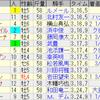 第161回天皇賞(春)(GI)