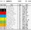 福島記念2020(GⅢ)予想