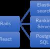 Railsに基づくWebサービスの全体像 〜REQLYを実例に〜
