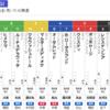 阪神JF、香港国際競走もせこくせこく。