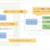 【初心者向け】SharePoint Framework (SPFx) 入門