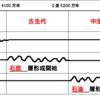 【ノート】B.地形③大地形(3)「造山帯と安定陸塊」