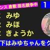 ルネッサンスダービー 12日目速報