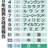 日本男女平等、依然進まず、149カ国中110位 政治、経済分野で低調 - 東京新聞(2018年12月18日)