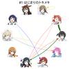 虹ヶ咲学園スクールアイドル同好会の名前呼び合いグラフをかく 1〜3話