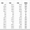 みずほ株 時系列4年分の月の高値と安値引いて変動幅、変動率どれくらいなのか?ナンピンしても大丈夫か研究中