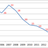 Changes in Number of Murder Victims in Tokyo, 2005-2014