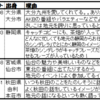 「地元愛が強いと思うアイドル」(HUSTLE PRESS)のランキングについての考察(1位:指原莉乃、2位:百田夏菜子、…)についての考察
