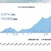 【なんJ】ワイ積立NISA民、日本株式には一銭も投資しない名采配