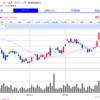 金鉱株のハーモニーゴールドマイニングの株価がじわじわ上昇中。