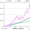 CUREの株価チャート|ヘルスケアセクターにレバレッジ