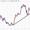40週周期による日経平均株価の下げがどの程度まで進むのか