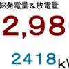 2019年8月分発電量&放電量