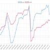 今週(5/28〜6/1)のEA運用結果 +286,019円(+147.4pips)