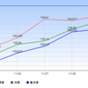 【FX】ドル円109.50のオプションバリアをブレイク!来週は指標目白押しだが堅調に推移できるのか | 【週次報告2019年12月1日】