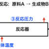 ディープラーニングによる化学プラントの異常検知の簡単な例題