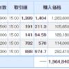 保有株は引き続き上昇!