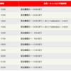 楽天西友ネットスーパーの配達時間に在宅していなかったら、再配達には432円かかります