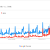 Googleトレンドで見る「新日本プロレス」と「njpw」への興味度推移