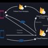 Firestoreの特定のCollectionをCloudFunctionsで監視してPushNotificationを送信する[備忘録]