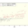 【プラウドタワー武蔵小金井クロス】新築価格の分析