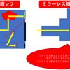 カメラの豆知識 〜ミラーレス機と一眼レフ機のオートフォーカスの違い (ver.2018) ~