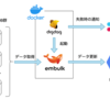 embulk-output-bigqueryのインストール失敗によるDWHデータ更新失敗について