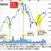 株価暴落から学ぶ(値動き、予兆察知、暴落時の取引方法)