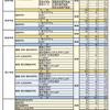 【横浜国立大学出願状況・倍率(最新)を昨年と比較】⇒結果2次募集80名!~共通テストのみで合否決定は出願しづらい?