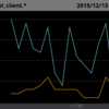 MackerelでEC2スポットインスタンスの価格変動を監視する