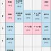 【受験生向け】北海道大学の授業形態・授業紹介【後編】