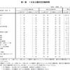 令和2年就労条件総合調査結果の概況(労働時間制度編)
