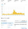 【SEO】ブログの月間PV数が20万PVを超えました!PV数の稼ぎ方を解説。ブログの記事の毎日投稿は本当に必要なのか?【じゃがいもゲームブログ】
