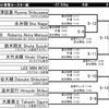 明日は全日本選手権です。